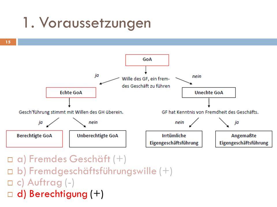1. Voraussetzungen 15 b) Fremdgeschäftsführungswille (+) c) Auftrag (-) a) Fremdes Geschäft (+) d) Berechtigung (+)