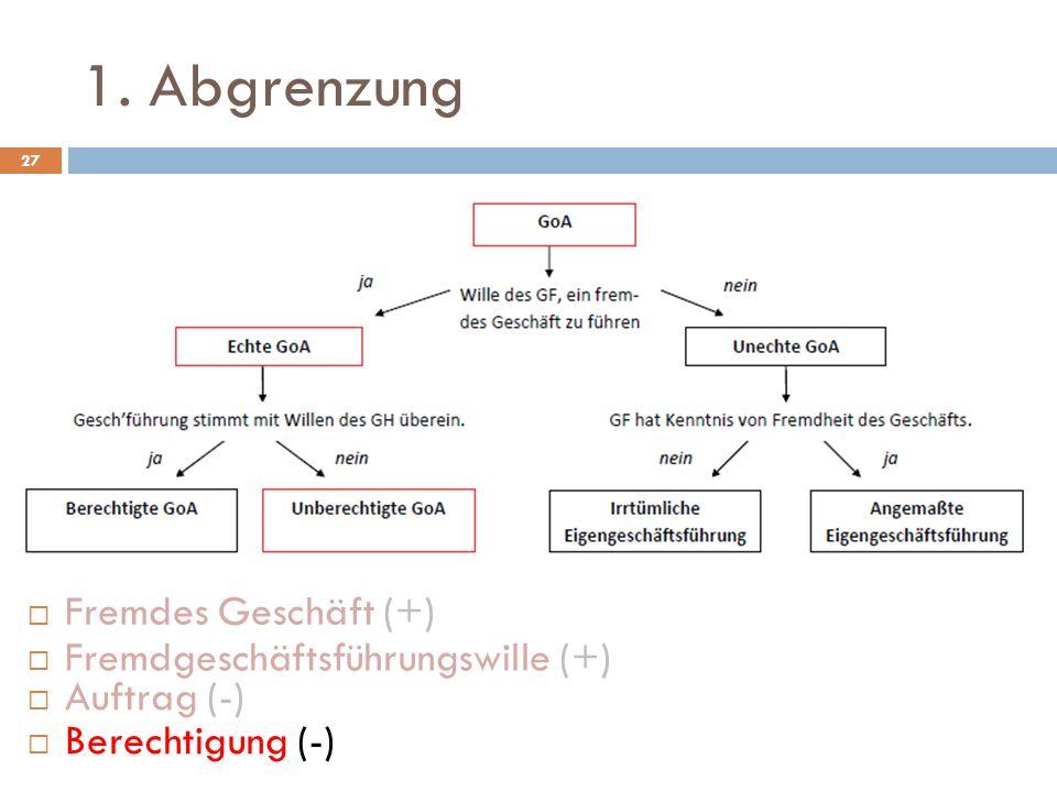 1. Abgrenzung 27 Fremdgeschäftsführungswille (+) Auftrag (-) Fremdes Geschäft (+) Berechtigung (-)
