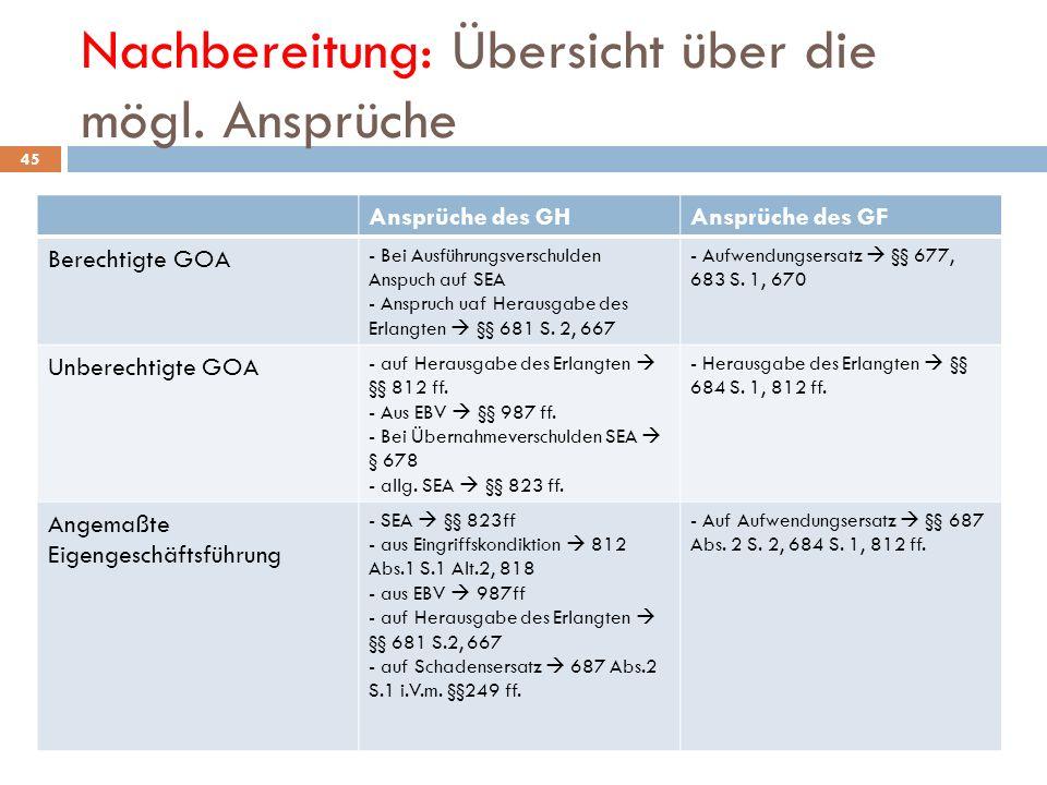 Nachbereitung: Übersicht über die mögl. Ansprüche 45 Ansprüche des GHAnsprüche des GF Berechtigte GOA - Bei Ausführungsverschulden Anspuch auf SEA - A