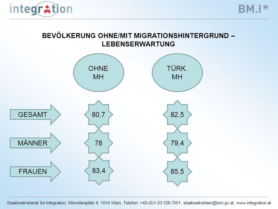Staatssekretariat für Integration, Minoritenplatz 9, 1014 Wien, Telefon: +43-(0)1-53 126-7001, staatssekretaer@bmi.gv.at, www.integration.at BEVÖLKERUNG OHNE/MIT MIGRATIONSHINTERGRUND – LEBENSERWARTUNG OHNE MH TÜRK.
