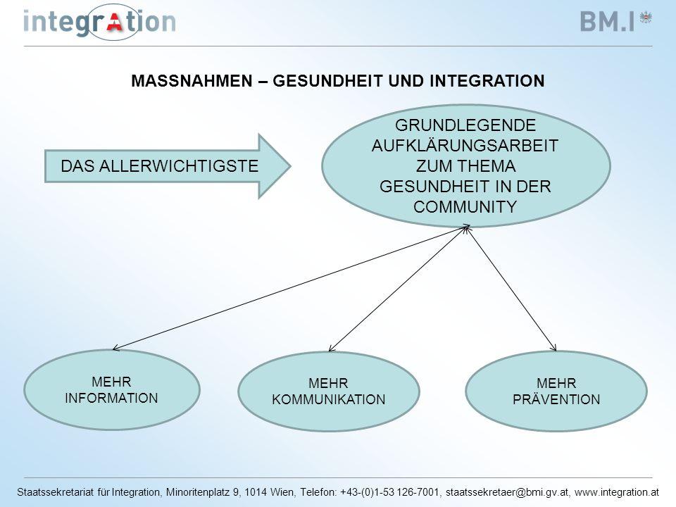 Staatssekretariat für Integration, Minoritenplatz 9, 1014 Wien, Telefon: +43-(0)1-53 126-7001, staatssekretaer@bmi.gv.at, www.integration.at MASSNAHMEN – GESUNDHEIT UND INTEGRATION GRUNDLEGENDE AUFKLÄRUNGSARBEIT ZUM THEMA GESUNDHEIT IN DER COMMUNITY MEHR INFORMATION MEHR KOMMUNIKATION MEHR PRÄVENTION DAS ALLERWICHTIGSTE