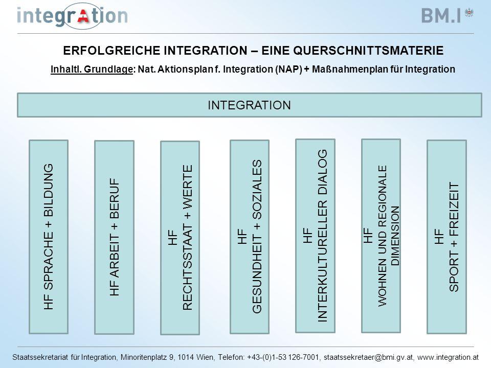 Staatssekretariat für Integration, Minoritenplatz 9, 1014 Wien, Telefon: +43-(0)1-53 126-7001, staatssekretaer@bmi.gv.at, www.integration.at ERFOLGREICHE INTEGRATION – EINE QUERSCHNITTSMATERIE Inhaltl.