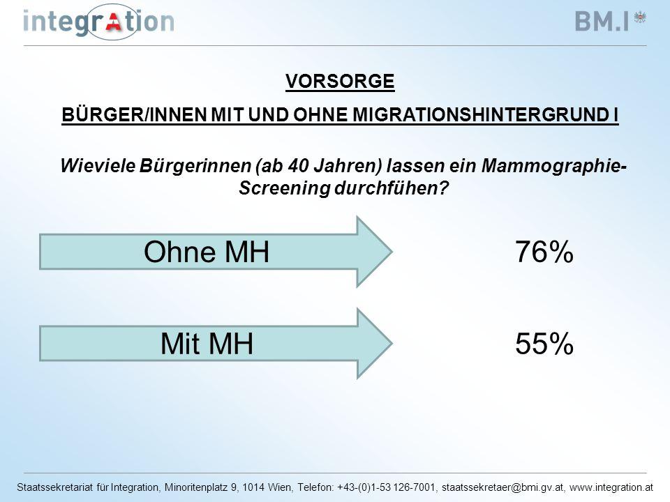Staatssekretariat für Integration, Minoritenplatz 9, 1014 Wien, Telefon: +43-(0)1-53 126-7001, staatssekretaer@bmi.gv.at, www.integration.at VORSORGE BÜRGER/INNEN MIT UND OHNE MIGRATIONSHINTERGRUND I Wieviele Bürgerinnen (ab 40 Jahren) lassen ein Mammographie- Screening durchfühen.