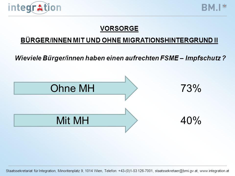 Staatssekretariat für Integration, Minoritenplatz 9, 1014 Wien, Telefon: +43-(0)1-53 126-7001, staatssekretaer@bmi.gv.at, www.integration.at VORSORGE BÜRGER/INNEN MIT UND OHNE MIGRATIONSHINTERGRUND II Wieviele Bürger/innen haben einen aufrechten FSME – Impfschutz .