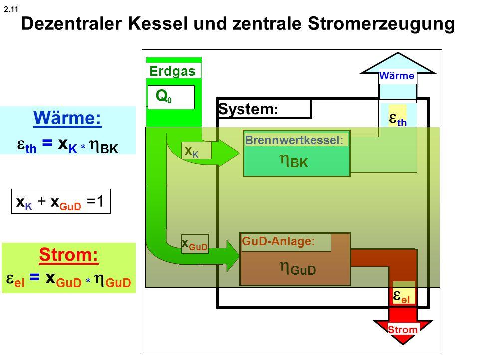 Dezentraler Kessel und zentrale Stromerzeugung System : Brennwertkessel: Wärme Strom GuD-Anlage: xK xK Q 0 Erdgas Wärme: th = x K * BK Strom: el = x G