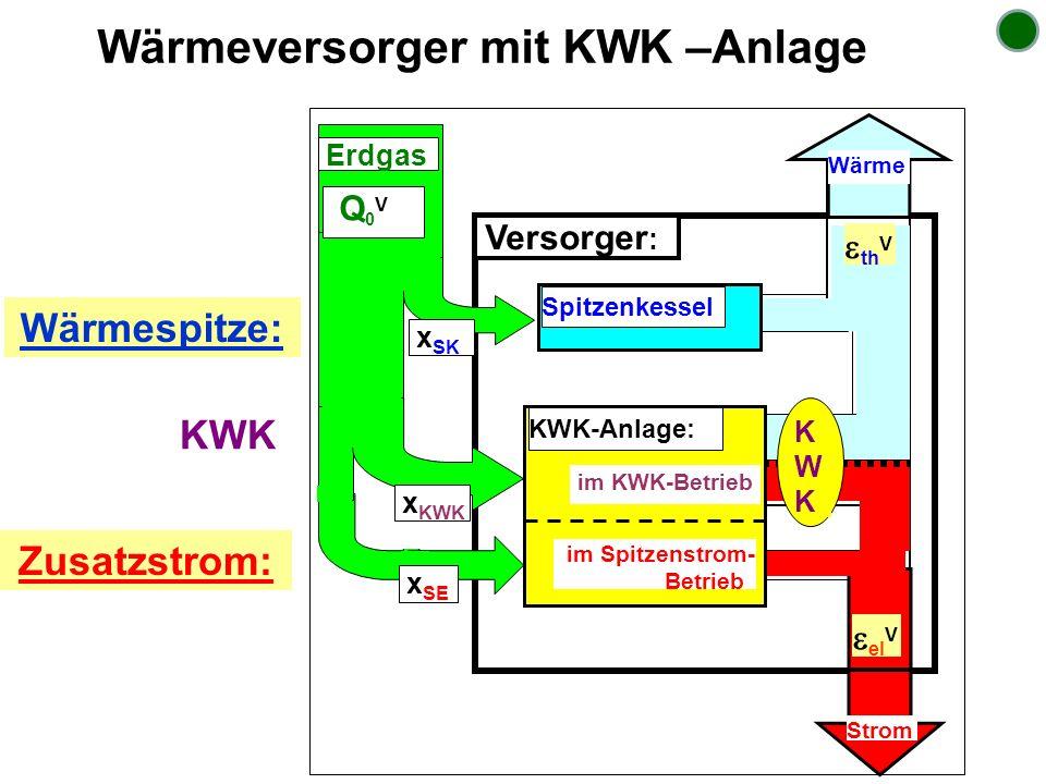 Wärmeversorger mit KWK –Anlage Versorger : Spitzenkessel Wärme Strom KWKKWK im Spitzenstrom- Betrieb KWK-Anlage: im KWK-Betrieb x SK x KWK Q 0 V Erdga