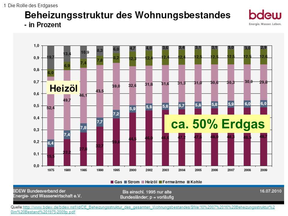 ca. 50% Erdgas Quelle:http://www.bdew.de/bdew.nsf/id/DE_Beheizungsstruktur_des_gesamten_Wohnungsbestandes/$file/10%2007%2016%20Beheizungsstruktur%2 0i