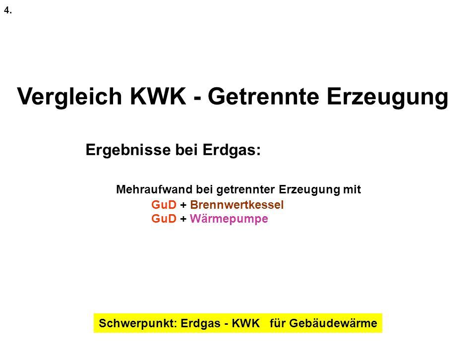 Vergleich KWK - Getrennte Erzeugung 4. Ergebnisse bei Erdgas: Mehraufwand bei getrennter Erzeugung mit GuD + Brennwertkessel GuD + Wärmepumpe Schwerpu