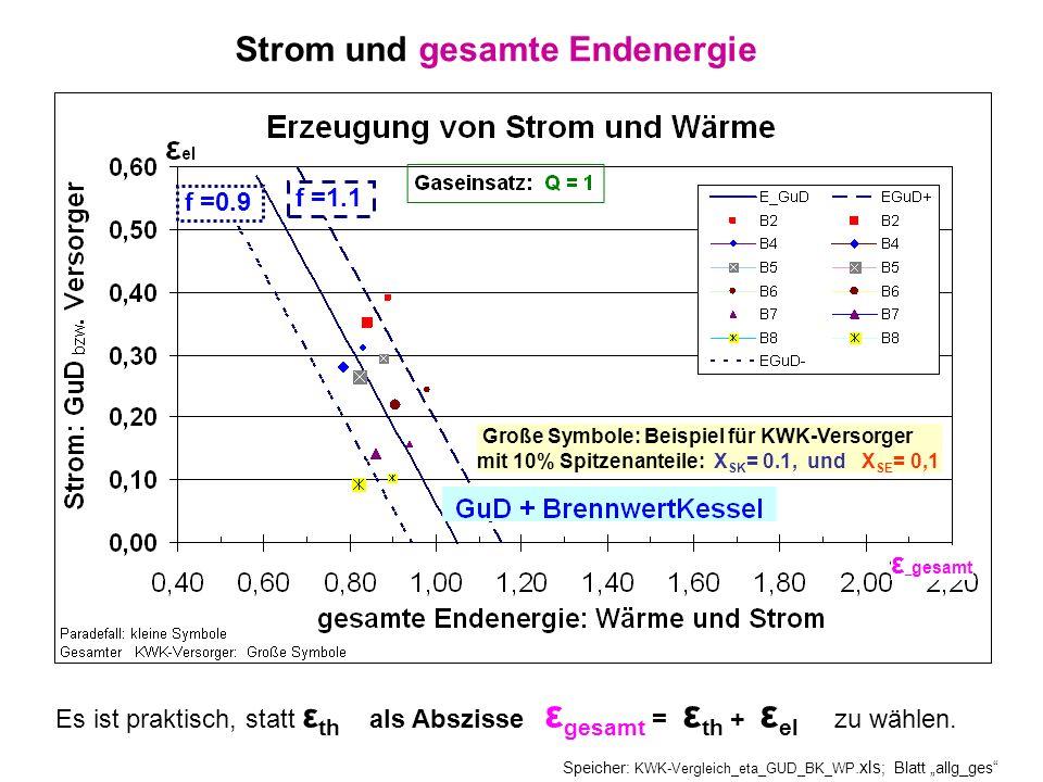 Strom und gesamte Endenergie Speicher: KWK-Vergleich_eta_GUD_BK_WP.xls ; Blatt allg_ges Es ist praktisch, statt ε th als Abszisse ε gesamt = ε th + ε