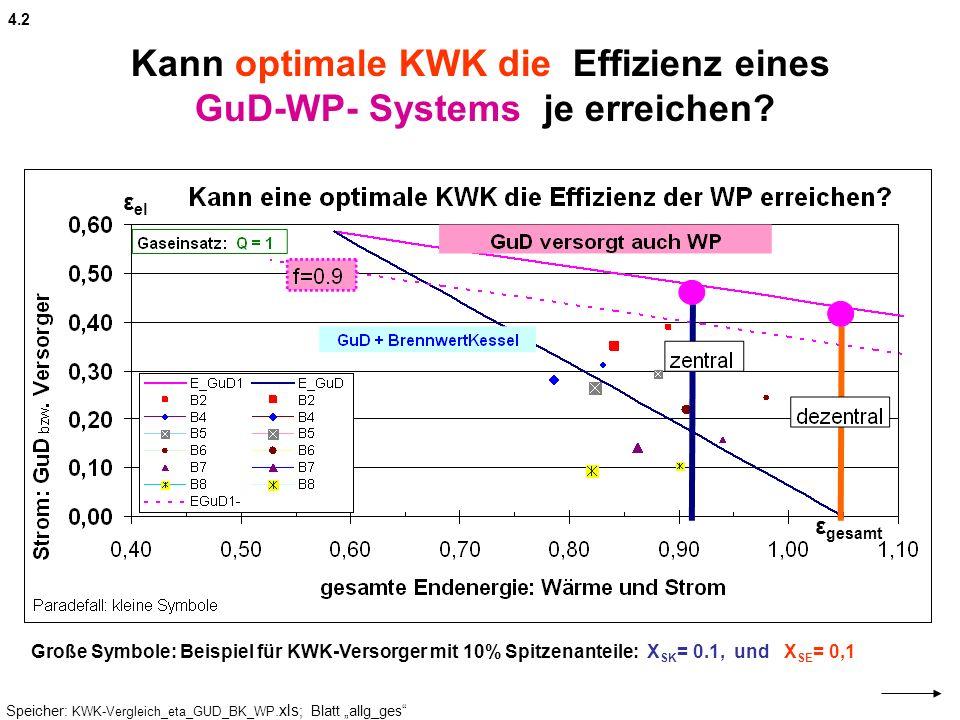 Kann optimale KWK die Effizienz eines GuD-WP- Systems je erreichen? 4.2 Speicher: KWK-Vergleich_eta_GUD_BK_WP.xls ; Blatt allg_ges Große Symbole: Beis