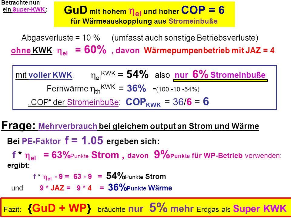 GuD mit hohem el und hoher COP = 6 für Wärmeauskopplung aus Stromeinbuße Abgasverluste = 10 % (umfasst auch sonstige Betriebsverluste) ohne KWK : el =
