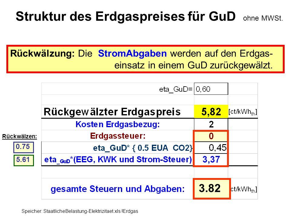 Rückwälzen: Struktur des Erdgaspreises für GuD ohne MWSt. Rückwälzung: Die StromAbgaben werden auf den Erdgas- einsatz in einem GuD zurückgewälzt. Spe