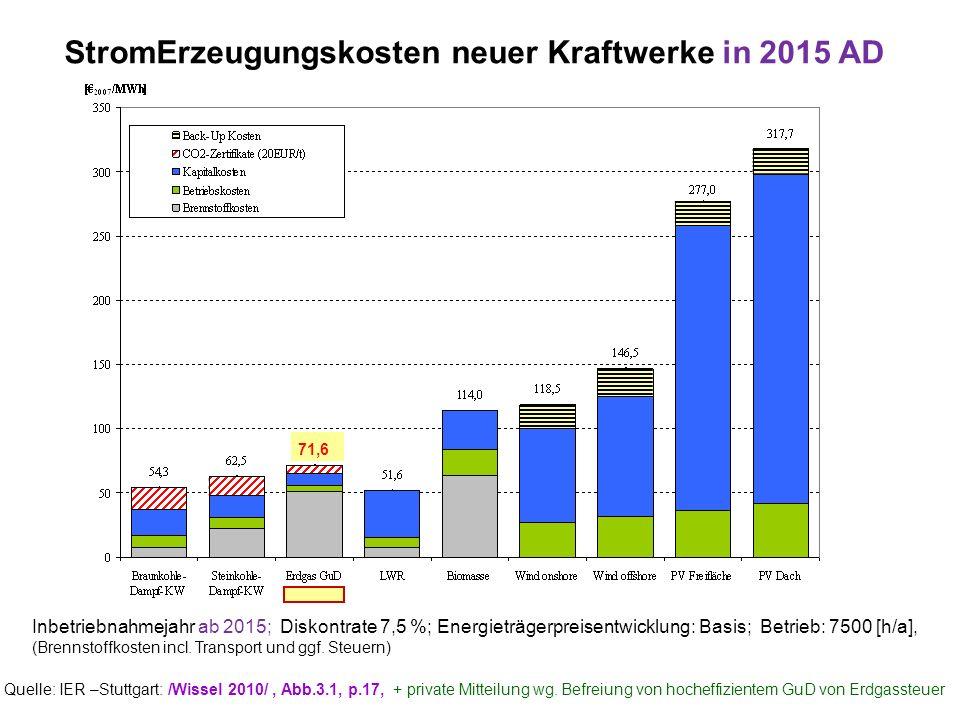 Inbetriebnahmejahr ab 2015; Diskontrate 7,5 %; Energieträgerpreisentwicklung: Basis; Betrieb: 7500 [h/a], (Brennstoffkosten incl. Transport und ggf. S