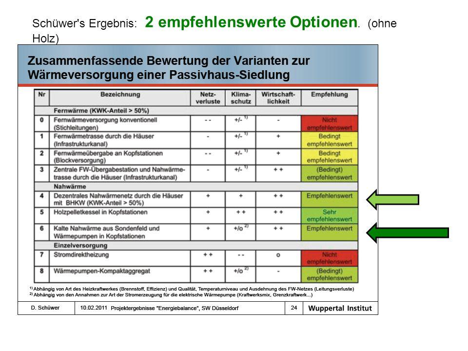 Schüwer's Ergebnis: 2 empfehlenswerte Optionen. (ohne Holz)