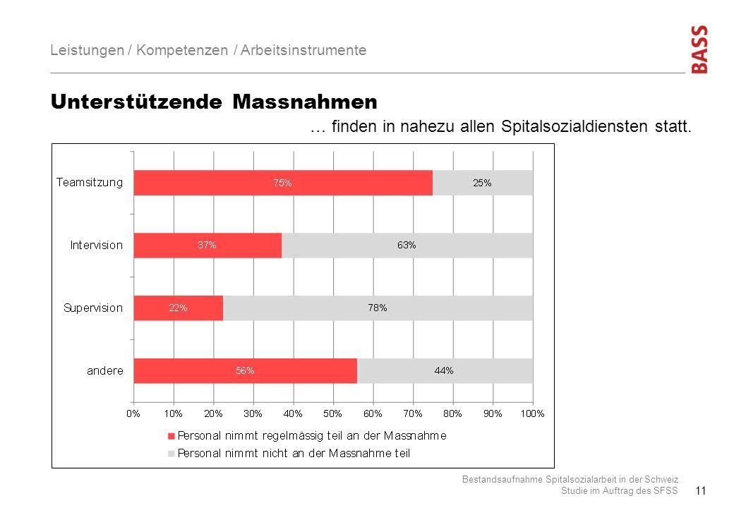 Unterstützende Massnahmen Bestandsaufnahme Spitalsozialarbeit in der Schweiz Studie im Auftrag des SFSS 11 Leistungen / Kompetenzen / Arbeitsinstrumen