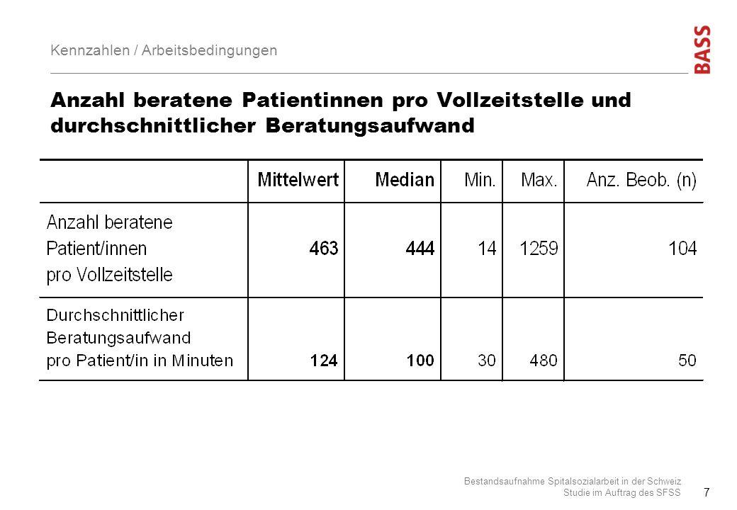 Anzahl beratene Patientinnen pro Vollzeitstelle und durchschnittlicher Beratungsaufwand Bestandsaufnahme Spitalsozialarbeit in der Schweiz Studie im A