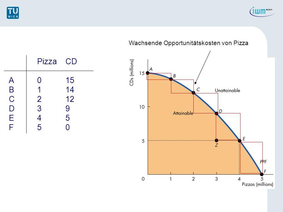 c) Opportunit ä tskosten = wenn man sich entlang der PPF von C nach D bewegt, so k ö nnen die Opportunit ä tskosten eines Anstiegs von Gut 1 (Pizza) in Einheiten des Gut 2 (CD) welche man daf ü r aufgeben muss, gemessen werden.