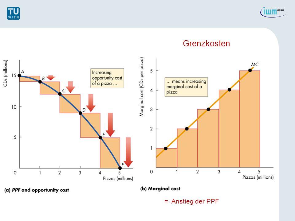 APPENDIX: Literatur: Henderson/Quandt, Kapitel 4 Varian, Kapitel 18, 20,21 Pindyck/Rubinfeld, Kapitel 6, 7 Schumann, Kapitel II Produktionsfunktion eines Unternehmens: Mathematischer Ausdruck für die Beziehung zw.