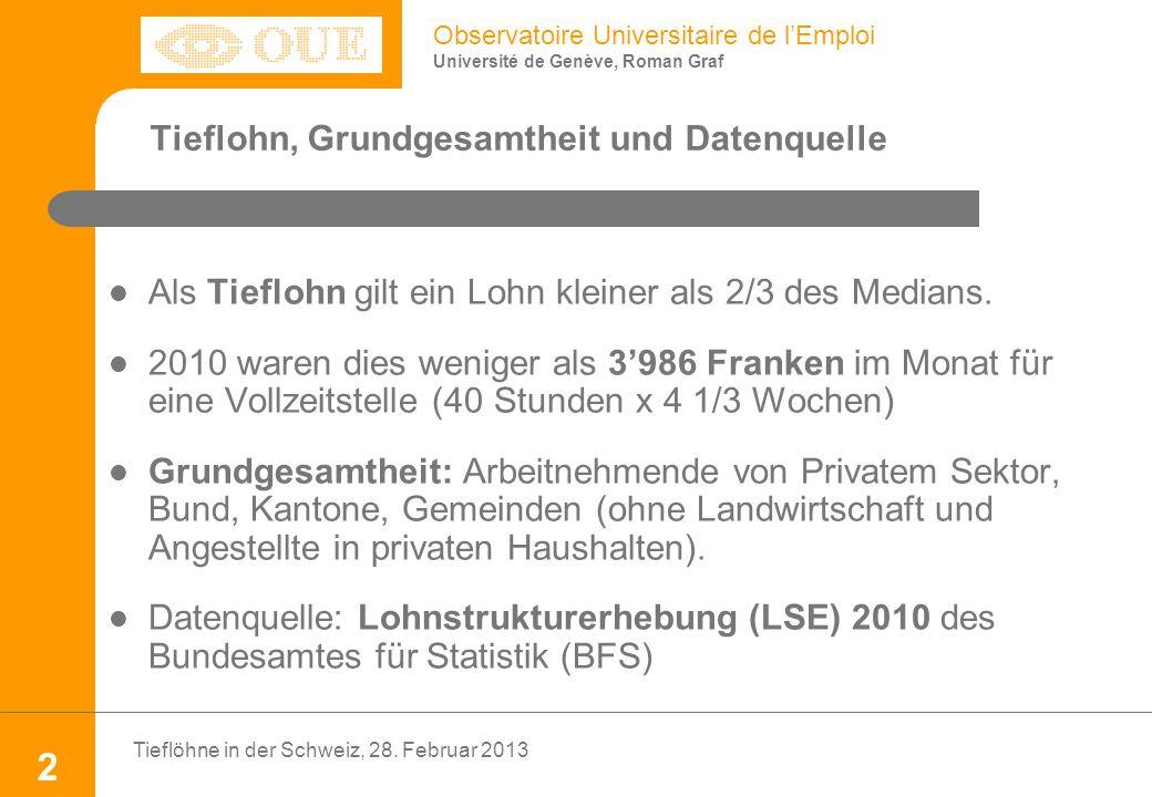 Observatoire Universitaire de lEmploi Université de Genève, Roman Graf Als Tieflohn gilt ein Lohn kleiner als 2/3 des Medians.