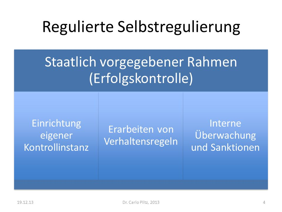 Regulierte Selbstregulierung Staatlich vorgegebener Rahmen (Erfolgskontrolle) Einrichtung eigener Kontrollinstanz Erarbeiten von Verhaltensregeln Interne Überwachung und Sanktionen Dr.
