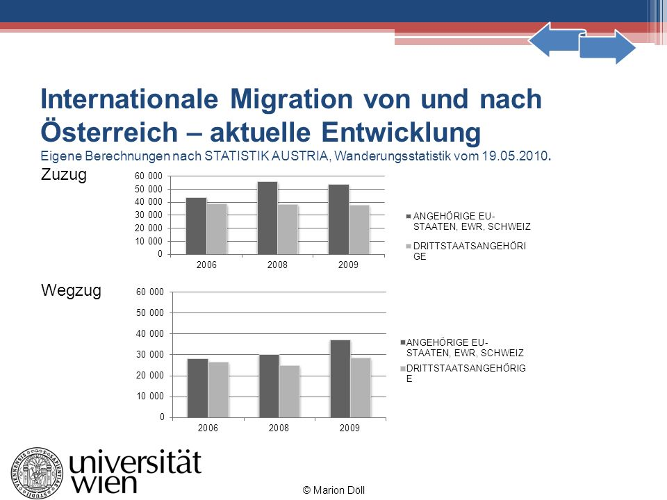 Internationale Migration von und nach Österreich – aktuelle Entwicklung Eigene Berechnungen nach STATISTIK AUSTRIA, Wanderungsstatistik vom 19.05.2010