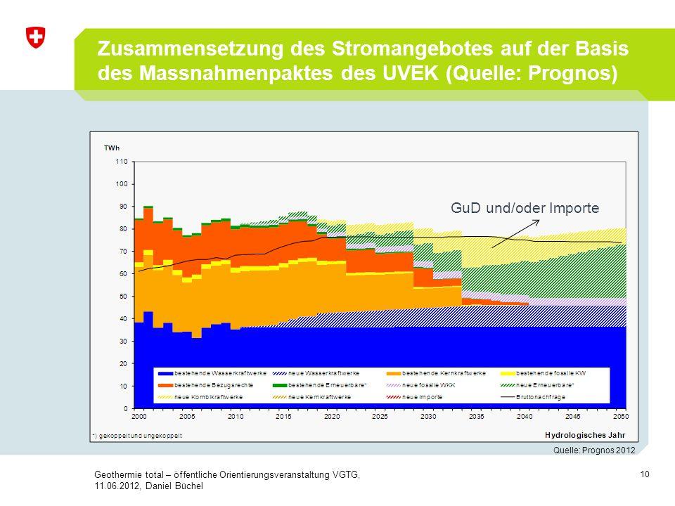 10 Zusammensetzung des Stromangebotes auf der Basis des Massnahmenpaktes des UVEK (Quelle: Prognos) Quelle: Prognos 2012 GuD und/oder Importe Geotherm