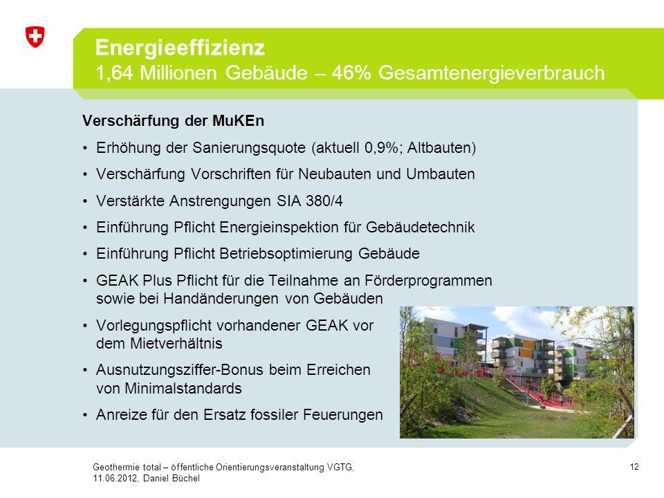 12 Energieeffizienz 1,64 Millionen Gebäude – 46% Gesamtenergieverbrauch Verschärfung der MuKEn Erhöhung der Sanierungsquote (aktuell 0,9%; Altbauten)
