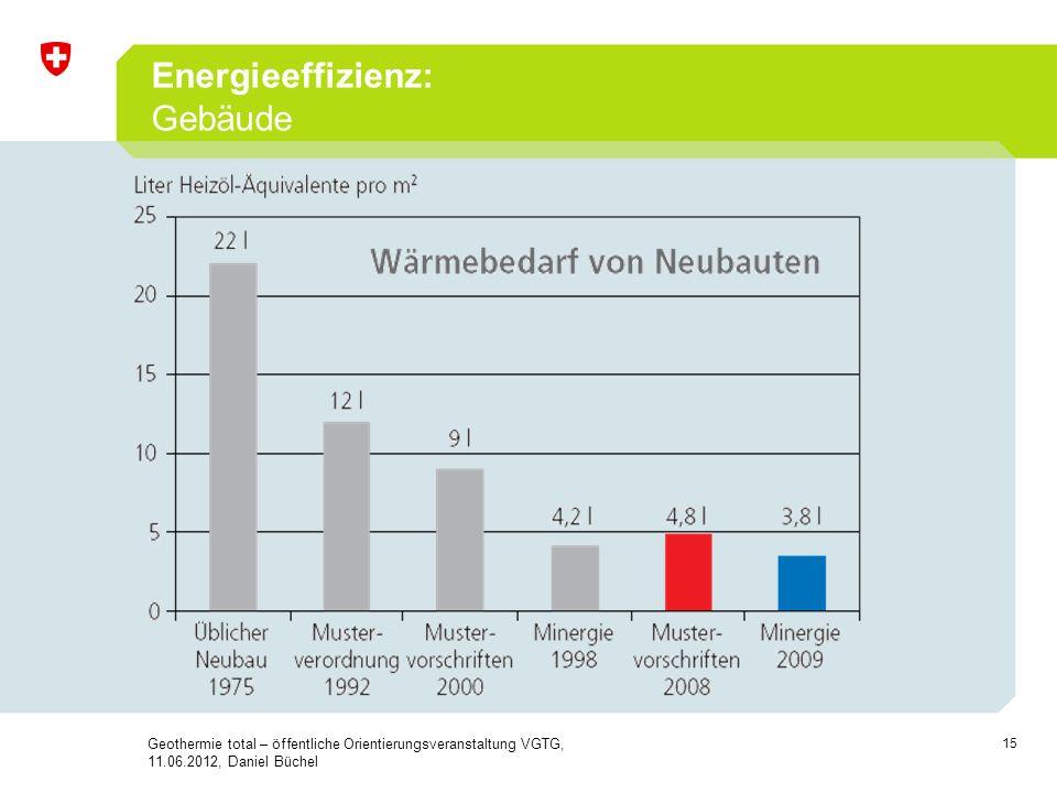 15 Energieeffizienz: Gebäude Geothermie total – öffentliche Orientierungsveranstaltung VGTG, 11.06.2012, Daniel Büchel