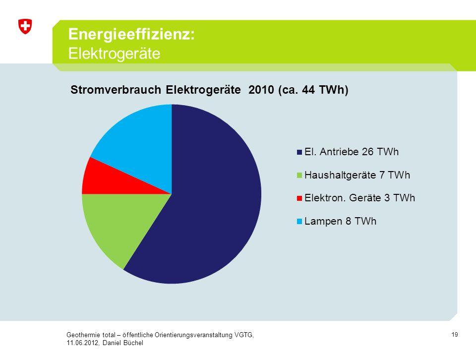 19 Energieeffizienz: Elektrogeräte Geothermie total – öffentliche Orientierungsveranstaltung VGTG, 11.06.2012, Daniel Büchel