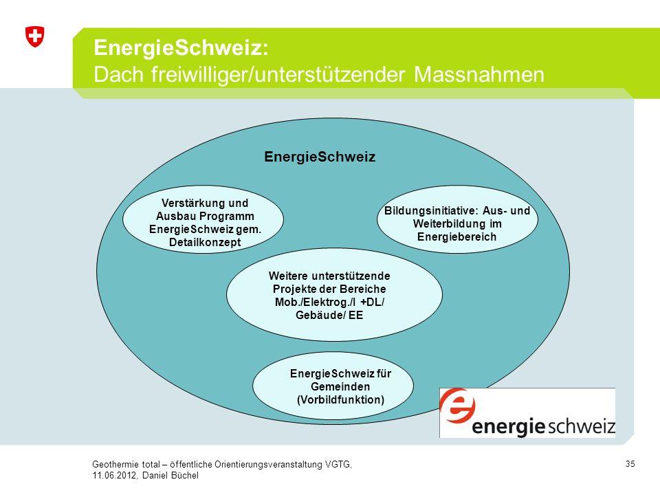 35 EnergieSchweiz: Dach freiwilliger/unterstützender Massnahmen EnergieSchweiz Verstärkung und Ausbau Programm EnergieSchweiz gem. Detailkonzept Bildu