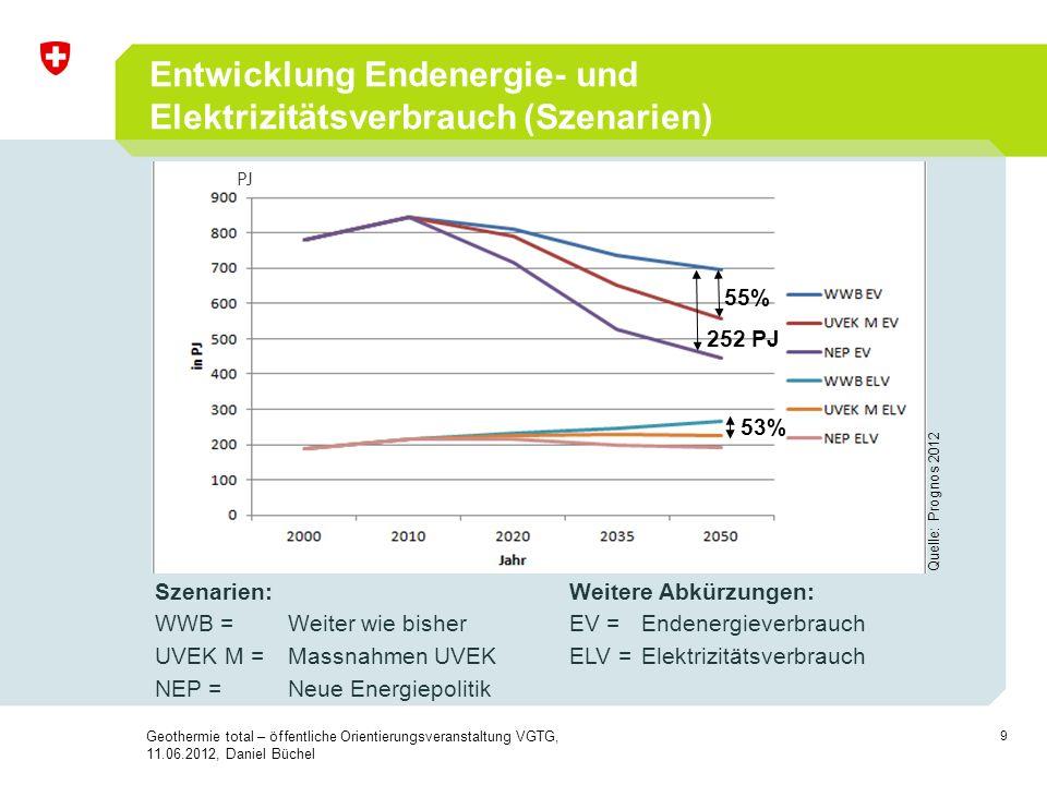 9 55% 252 PJ 53% Quelle: Prognos 2012 Entwicklung Endenergie- und Elektrizitätsverbrauch (Szenarien) Szenarien: WWB = Weiter wie bisher UVEK M =Massna