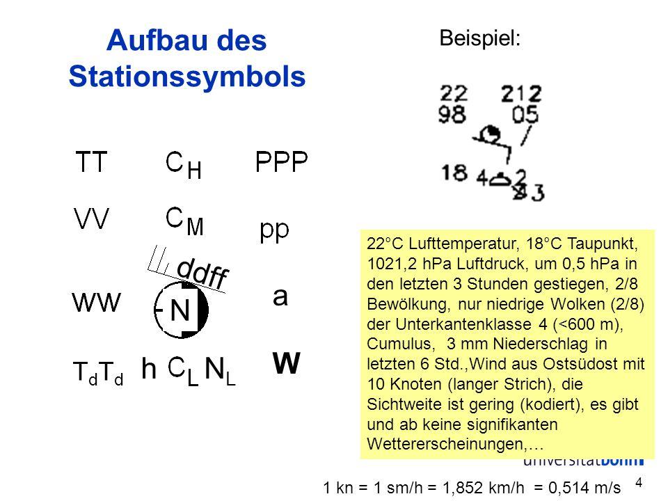 4 TdTdTdTd a W NLNL h ddff N Aufbau des Stationssymbols Beispiel: 22°C Lufttemperatur, 18°C Taupunkt, 1021,2 hPa Luftdruck, um 0,5 hPa in den letzten 3 Stunden gestiegen, 2/8 Bewölkung, nur niedrige Wolken (2/8) der Unterkantenklasse 4 (<600 m), Cumulus, 3 mm Niederschlag in letzten 6 Std.,Wind aus Ostsüdost mit 10 Knoten (langer Strich), die Sichtweite ist gering (kodiert), es gibt und ab keine signifikanten Wettererscheinungen,… 1 kn = 1 sm/h = 1,852 km/h = 0,514 m/s