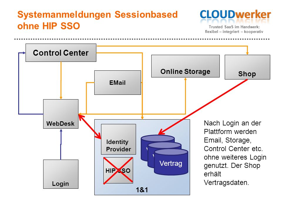 Trusted SaaS im Handwerk: flexibel – integriert – kooperativ Systemanmeldungen Sessionbased ohne HIP SSO 1&1 Control Center WebDesk HIP SSO Identity Provider Shop EMail Online Storage Login Nach Login an der Plattform werden Email, Storage, Control Center etc.