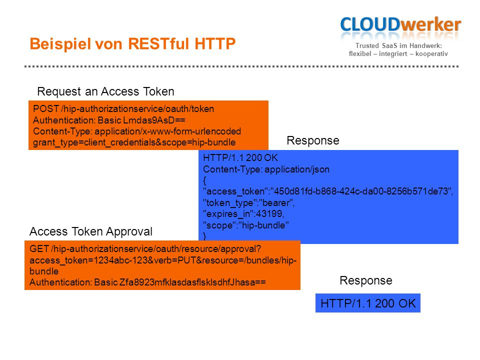 Trusted SaaS im Handwerk: flexibel – integriert – kooperativ Beispiel von RESTful HTTP POST /hip-authorizationservice/oauth/token Authentication: Basic Lmdas9AsD== Content-Type: application/x-www-form-urlencoded grant_type=client_credentials&scope=hip-bundle HTTP/1.1 200 OK Content-Type: application/json { access_token : 450d81fd-b868-424c-da00-8256b571de73 , token_type : bearer , expires_in :43199, scope : hip-bundle } Request an Access Token Response GET /hip-authorizationservice/oauth/resource/approval.