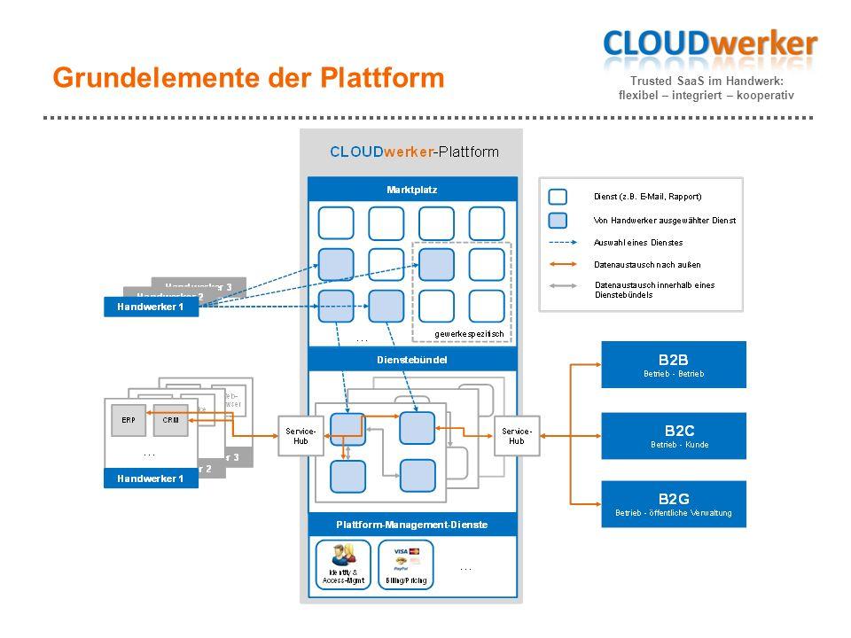 Trusted SaaS im Handwerk: flexibel – integriert – kooperativ Grundelemente der Plattform