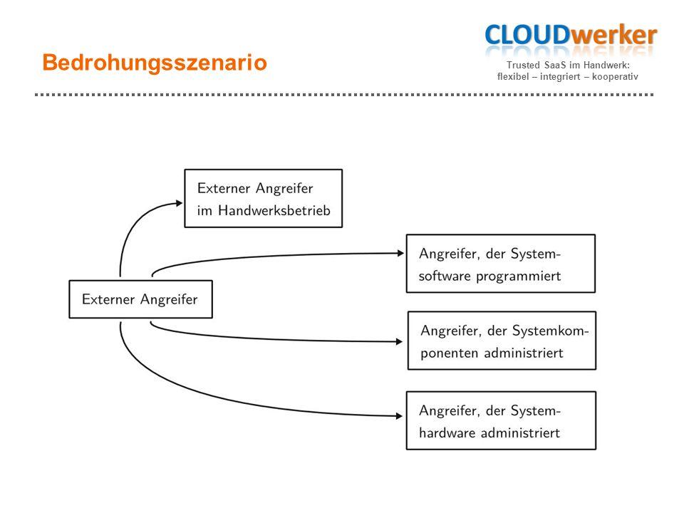 Trusted SaaS im Handwerk: flexibel – integriert – kooperativ Bedrohungsszenario