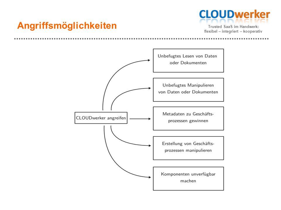Trusted SaaS im Handwerk: flexibel – integriert – kooperativ Angriffsmöglichkeiten