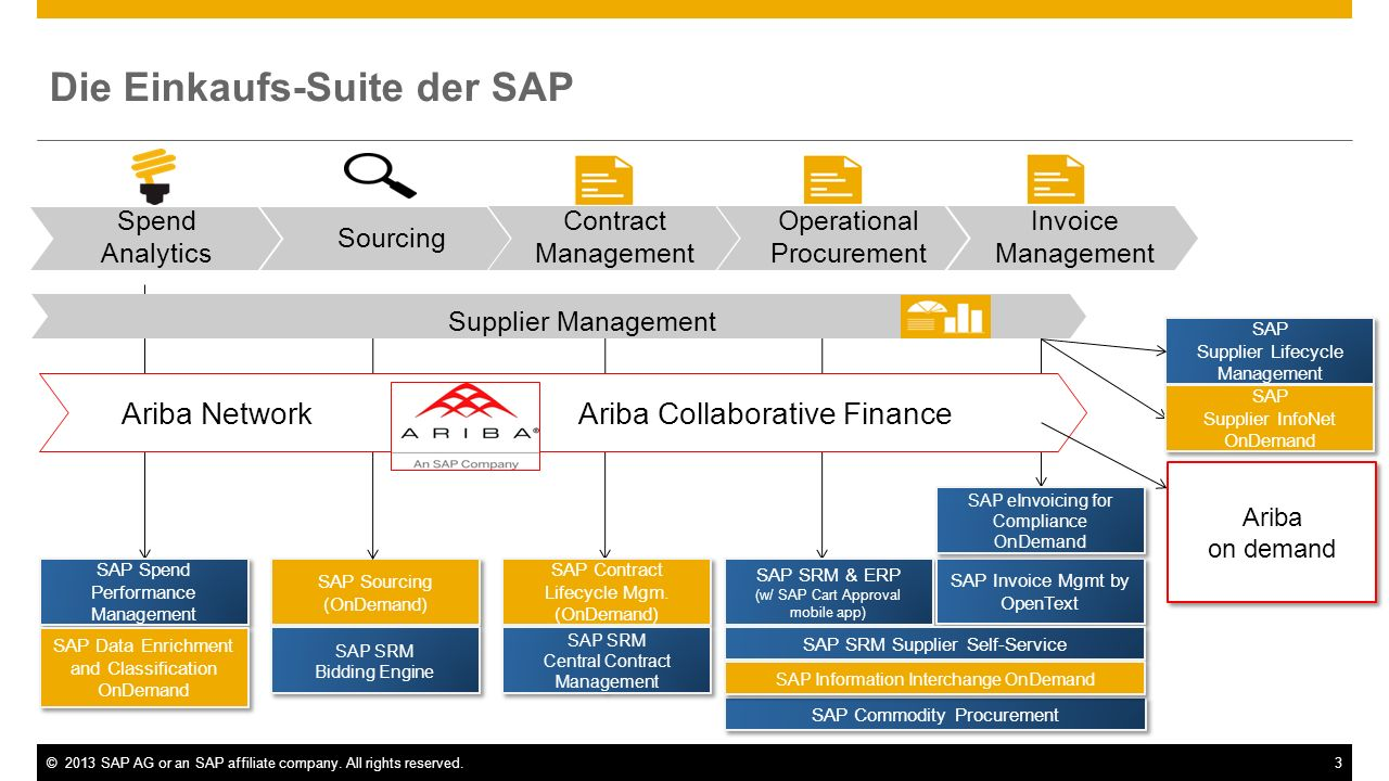©2013 SAP AG or an SAP affiliate company. All rights reserved.3 SAP Sourcing (OnDemand) SAP SRM & ERP (w/ SAP Cart Approval mobile app) SAP SRM & ERP
