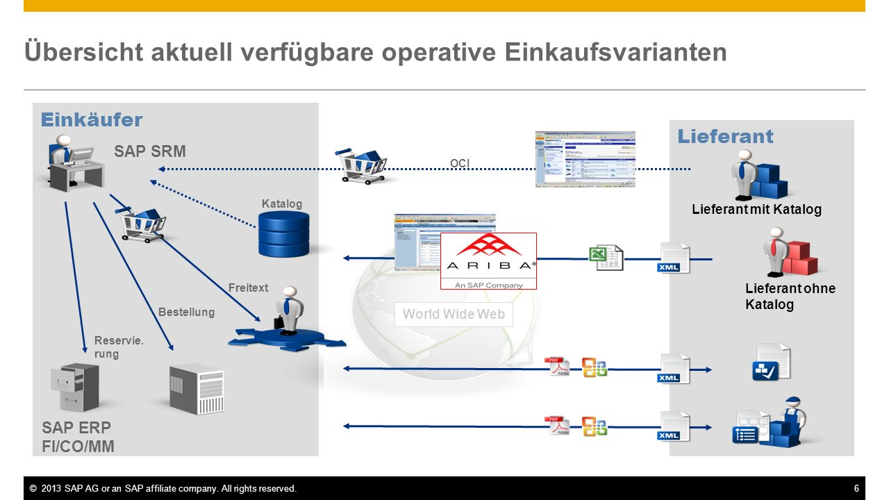 ©2013 SAP AG or an SAP affiliate company. All rights reserved.6 Übersicht aktuell verfügbare operative Einkaufsvarianten Lieferant mit Katalog Liefera