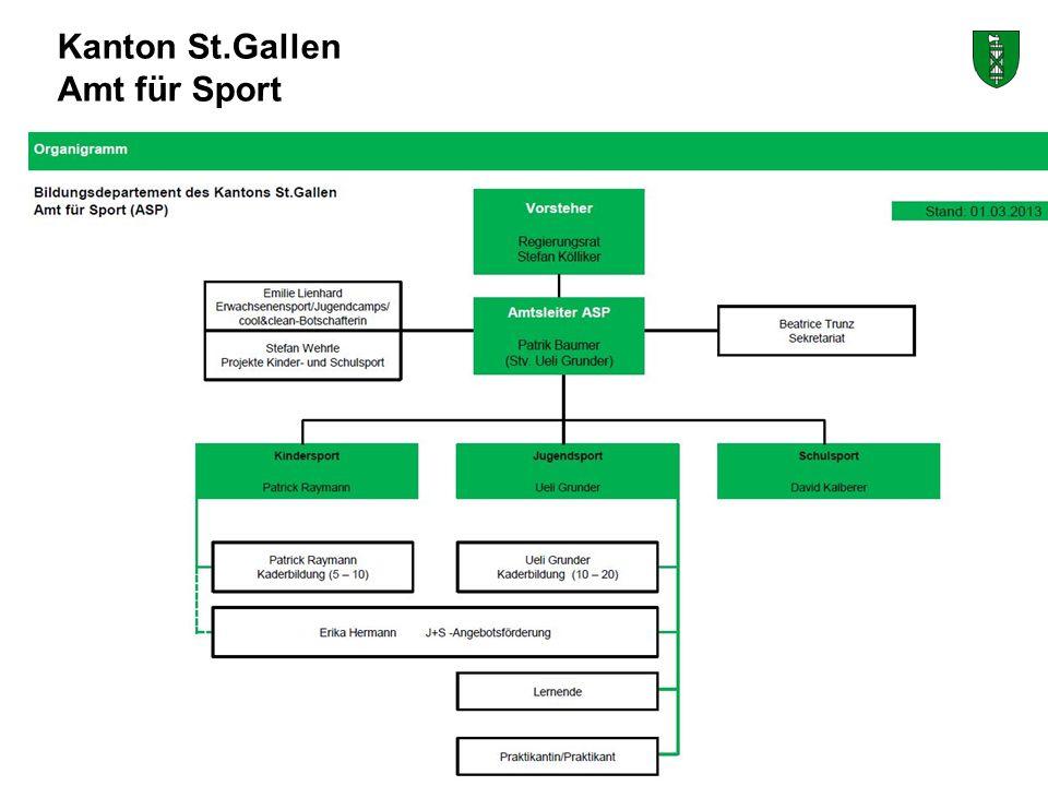 Kanton St.Gallen Amt für Sport Bildungsdepartement