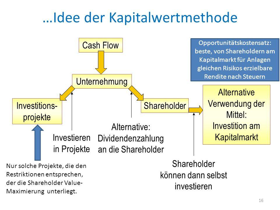 16 Cash Flow Investitions- projekte Unternehmung Shareholder Alternative Verwendung der Mittel: Investition am Kapitalmarkt Investieren in Projekte Al