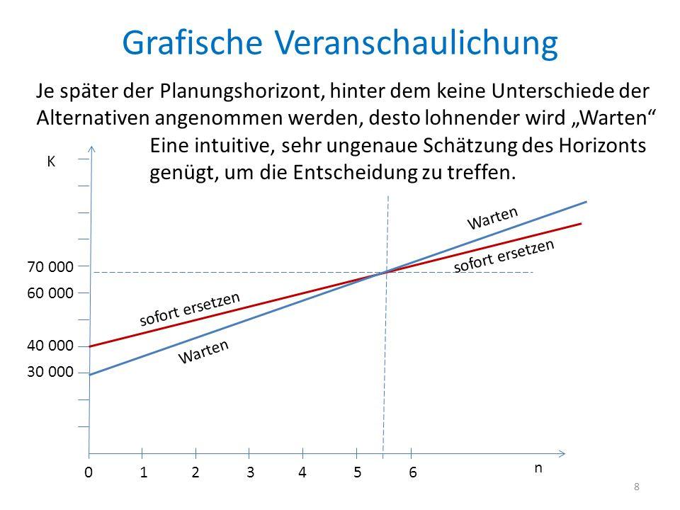 Grafische Veranschaulichung 8 n K Warten sofort ersetzen Je später der Planungshorizont, hinter dem keine Unterschiede der Alternativen angenommen wer