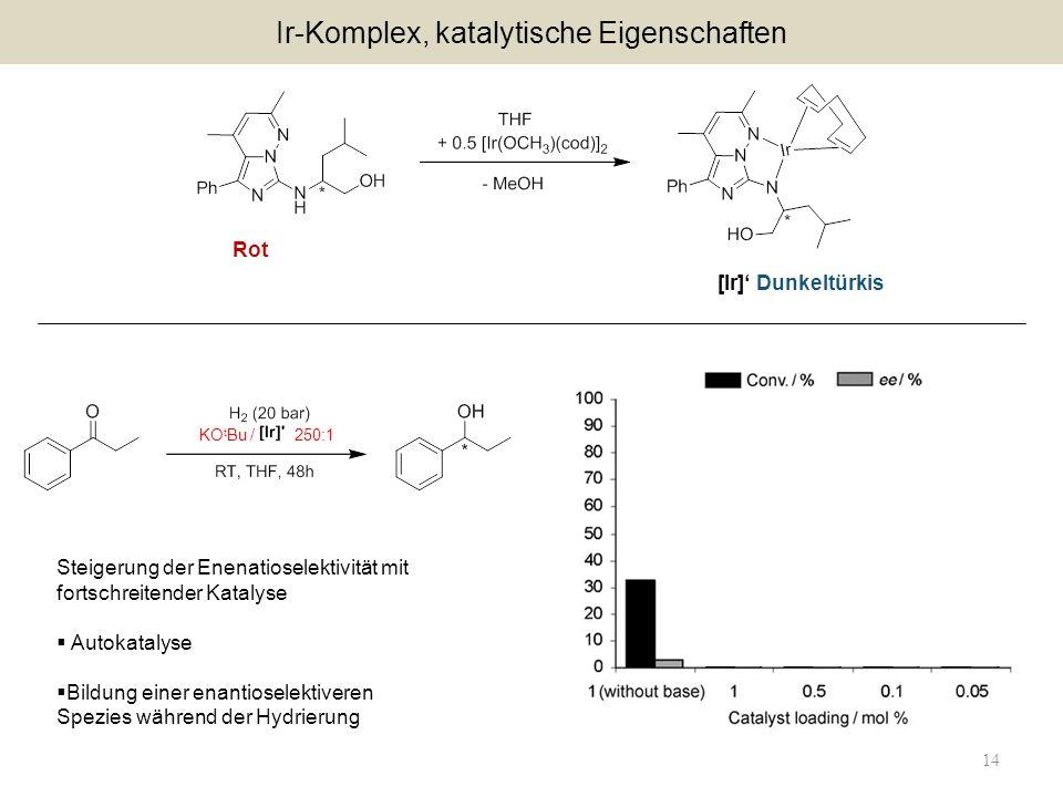 14 Ir-Komplex, katalytische Eigenschaften Rot [Ir] Dunkeltürkis Steigerung der Enenatioselektivität mit fortschreitender Katalyse Autokatalyse Bildung