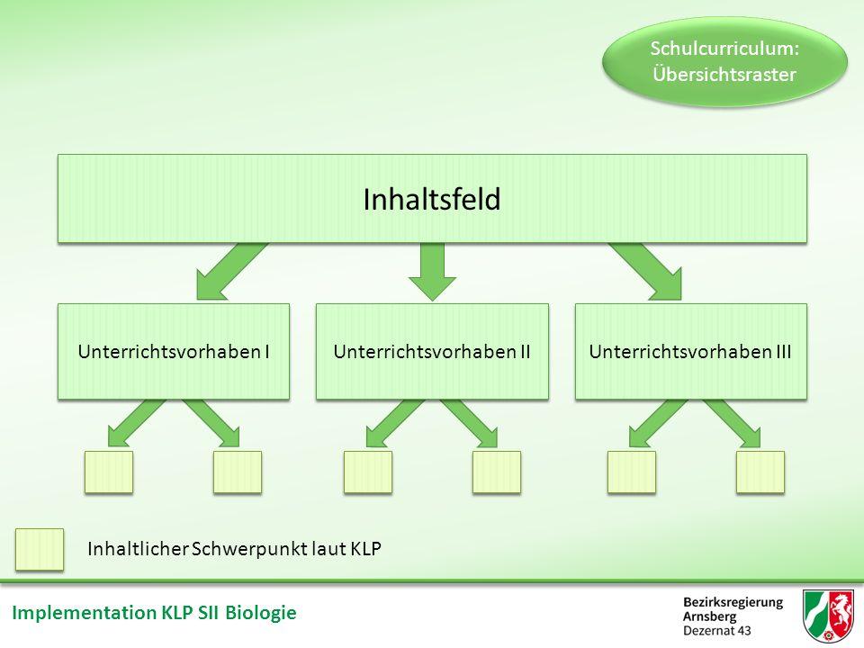 Implementation KLP SII Biologie * * Inhaltsfeld Schulcurriculum: Übersichtsraster Unterrichtsvorhaben I Unterrichtsvorhaben II Unterrichtsvorhaben III Inhaltlicher Schwerpunkt laut KLP * *