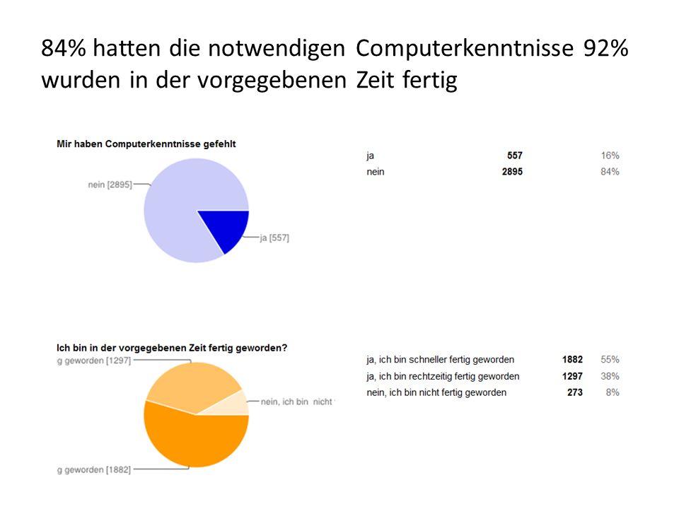 84% hatten die notwendigen Computerkenntnisse 92% wurden in der vorgegebenen Zeit fertig