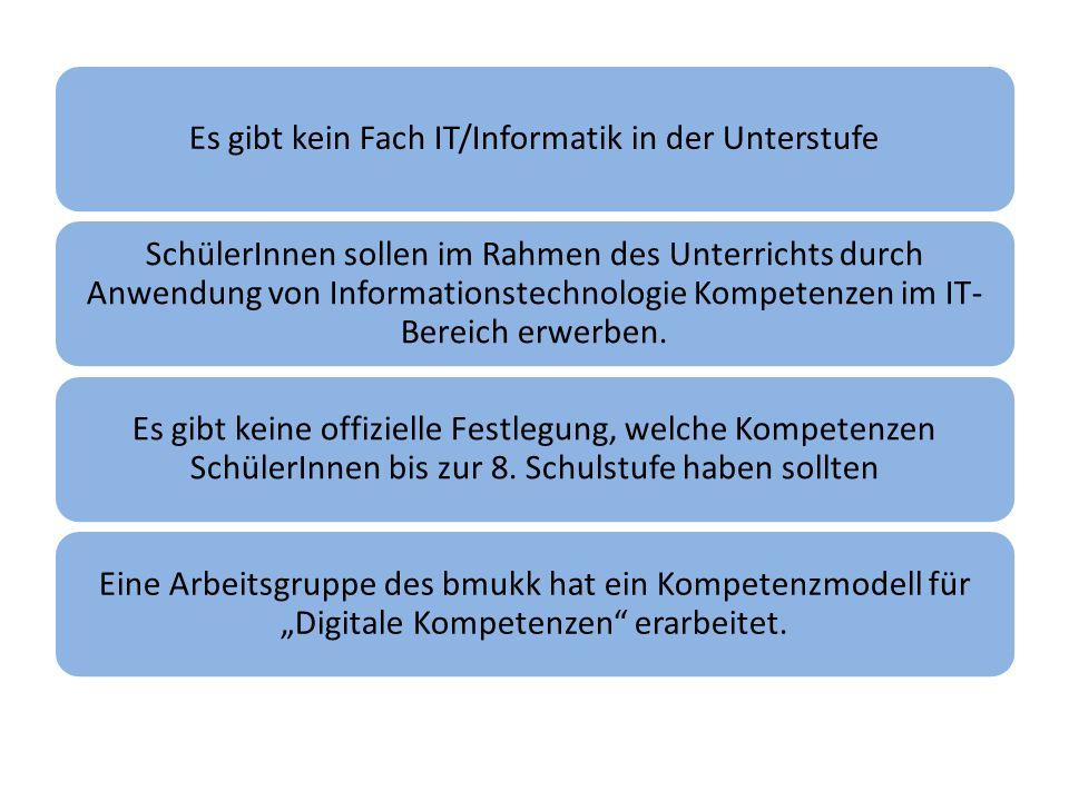 Kompetenzmodel / Inhalte Informationst echnologie, Mensch und Gesellschaft Informatiks ysteme Anwen- dungen Konzepte der Informatik