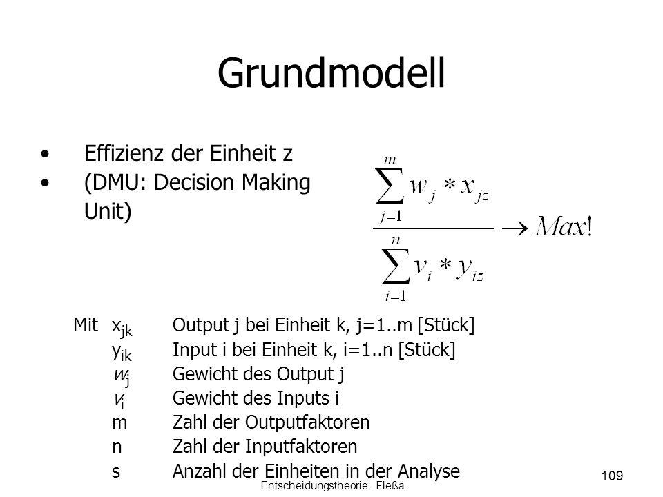 Grundmodell Effizienz der Einheit z (DMU: Decision Making Unit) Mitx jk Output j bei Einheit k, j=1..m [Stück] y ik Input i bei Einheit k, i=1..n [Stü