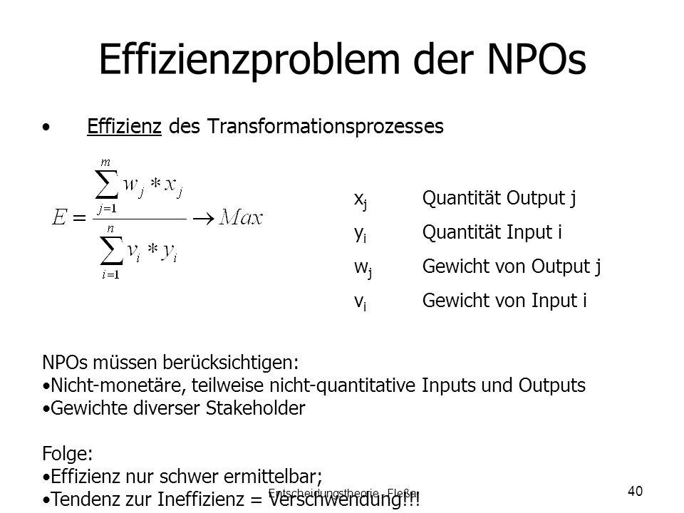 Effizienzproblem der NPOs Effizienz des Transformationsprozesses x j Quantität Output j y i Quantität Input i w j Gewicht von Output j v i Gewicht von
