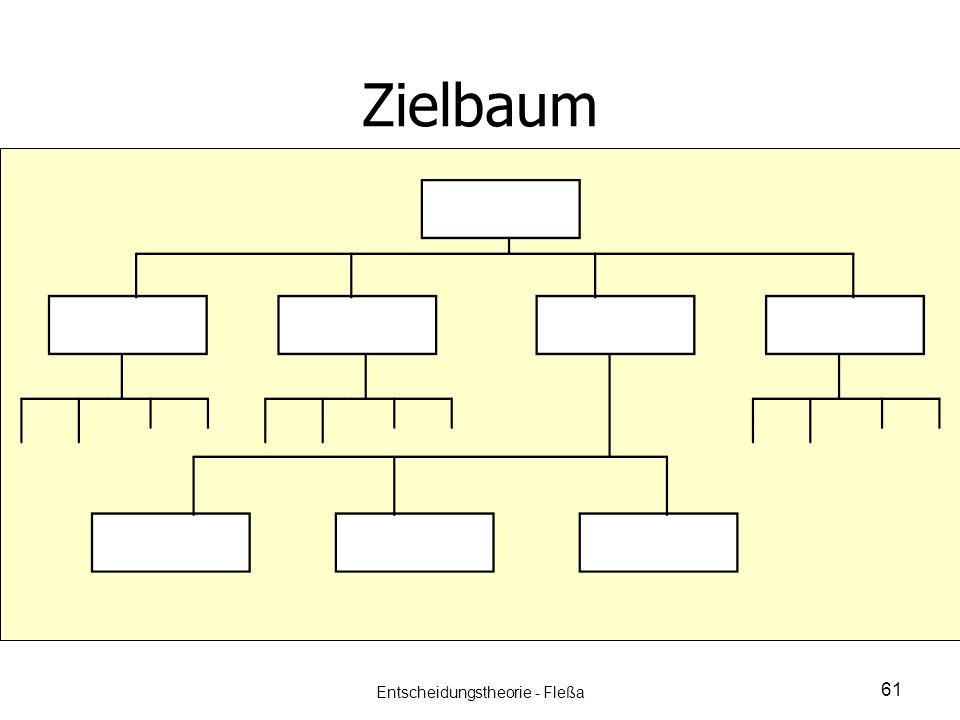 Zielbaum 61 Entscheidungstheorie - Fleßa