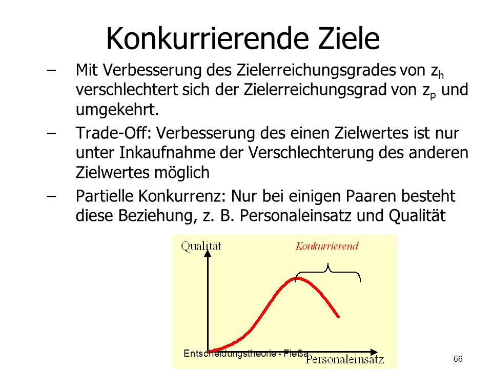 Konkurrierende Ziele – –Mit Verbesserung des Zielerreichungsgrades von z h verschlechtert sich der Zielerreichungsgrad von z p und umgekehrt. – –Trade